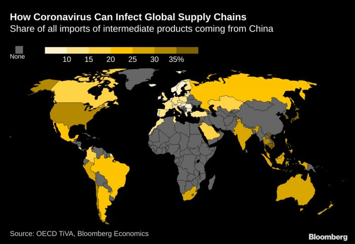 Covid Global Supply Chains